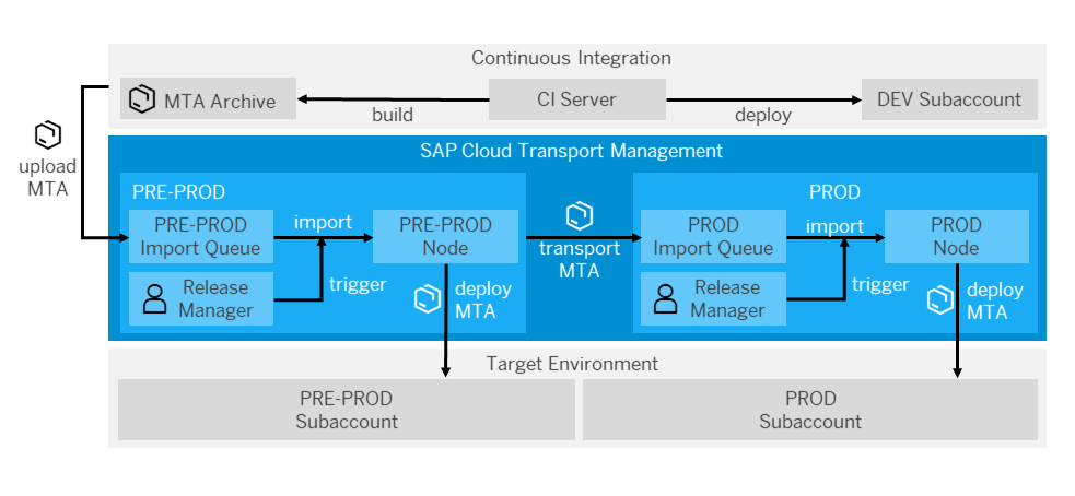 Integrate SAP Cloud Platform Transport Management Into Your