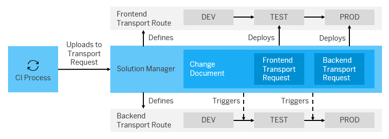 Build and Deploy Hybrid Applications with Jenkins and SAP Solution